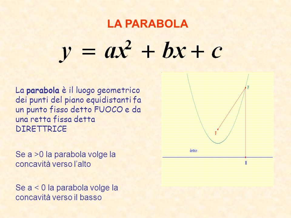 LA PARABOLA La parabola è il luogo geometrico dei punti del piano equidistanti fa un punto fisso detto FUOCO e da una retta fissa detta DIRETTRICE.