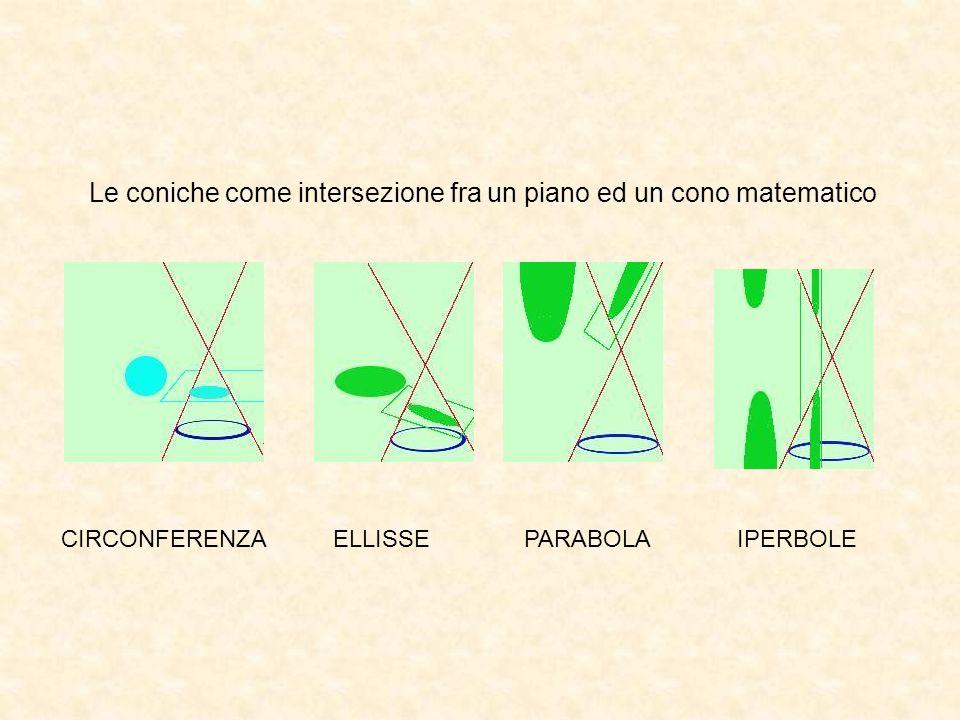 Le coniche come intersezione fra un piano ed un cono matematico