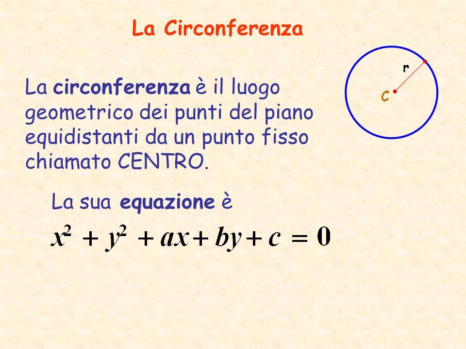 La Circonferenza r. La circonferenza è il luogo geometrico dei punti del piano equidistanti da un punto fisso chiamato CENTRO.