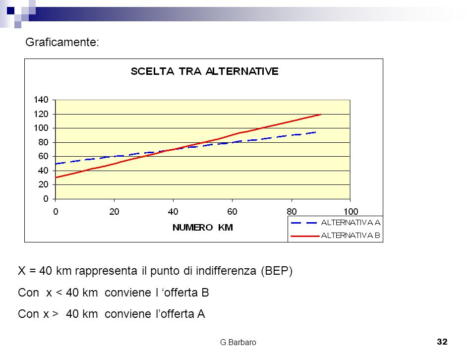 X = 40 km rappresenta il punto di indifferenza (BEP)