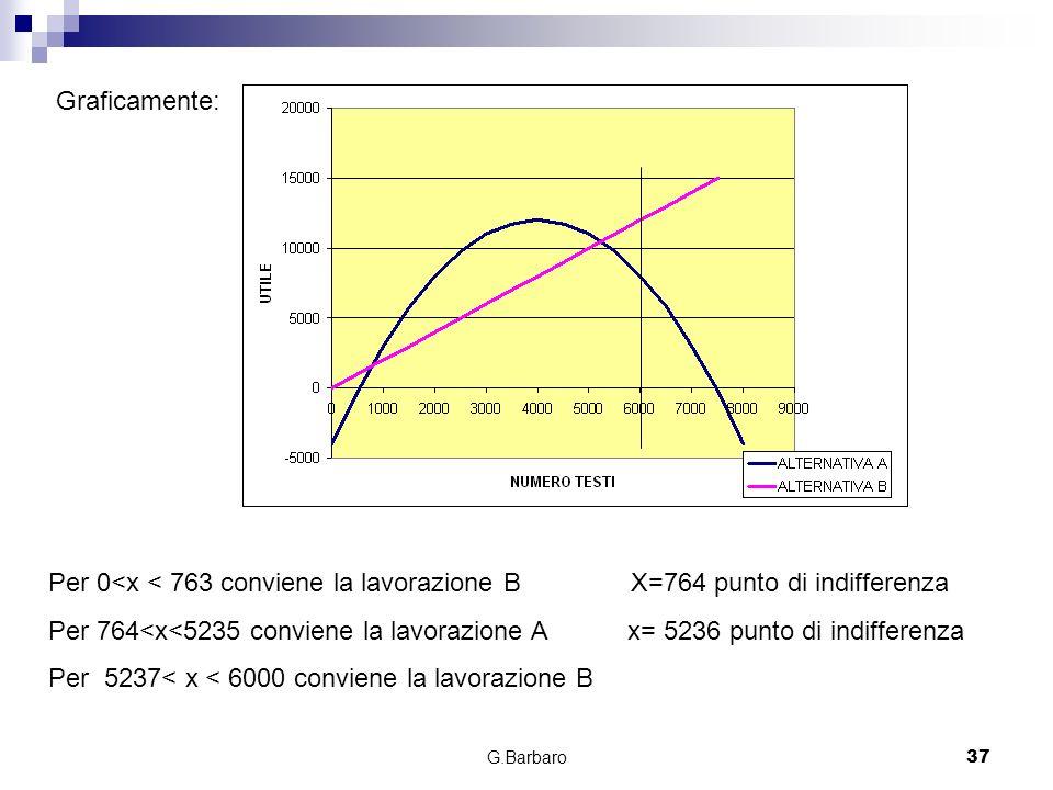 Per 5237< x < 6000 conviene la lavorazione B