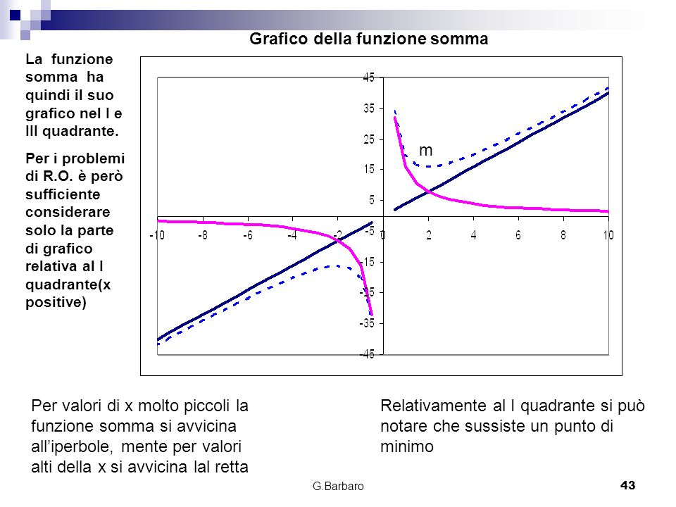 Grafico della funzione somma