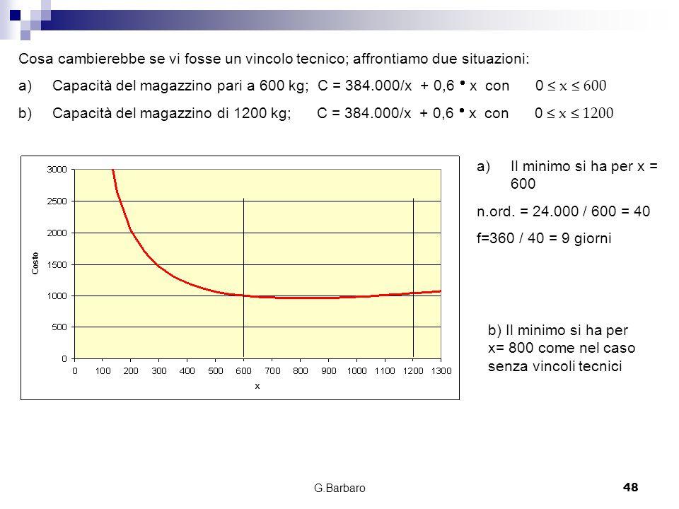 b) Il minimo si ha per x= 800 come nel caso senza vincoli tecnici