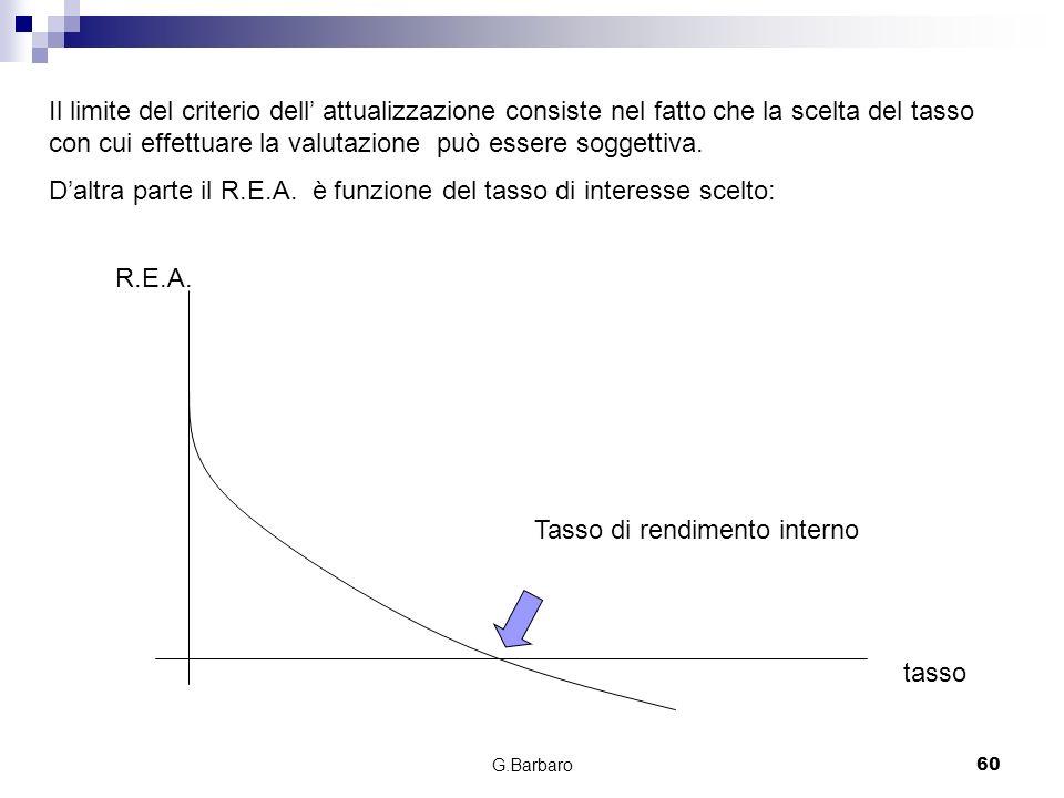 D'altra parte il R.E.A. è funzione del tasso di interesse scelto: