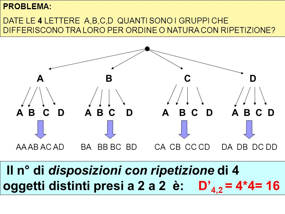 PROBLEMA: DATE LE 4 LETTERE A,B,C,D QUANTI SONO I GRUPPI CHE DIFFERISCONO TRA LORO PER ORDINE O NATURA CON RIPETIZIONE