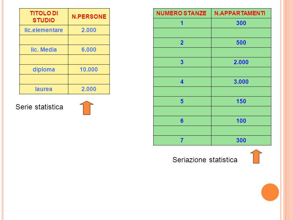 Seriazione statistica