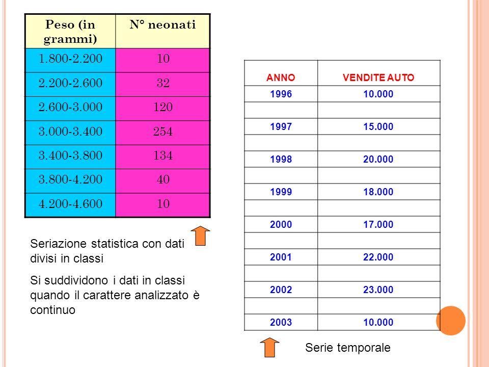 Peso (in grammi) N° neonati