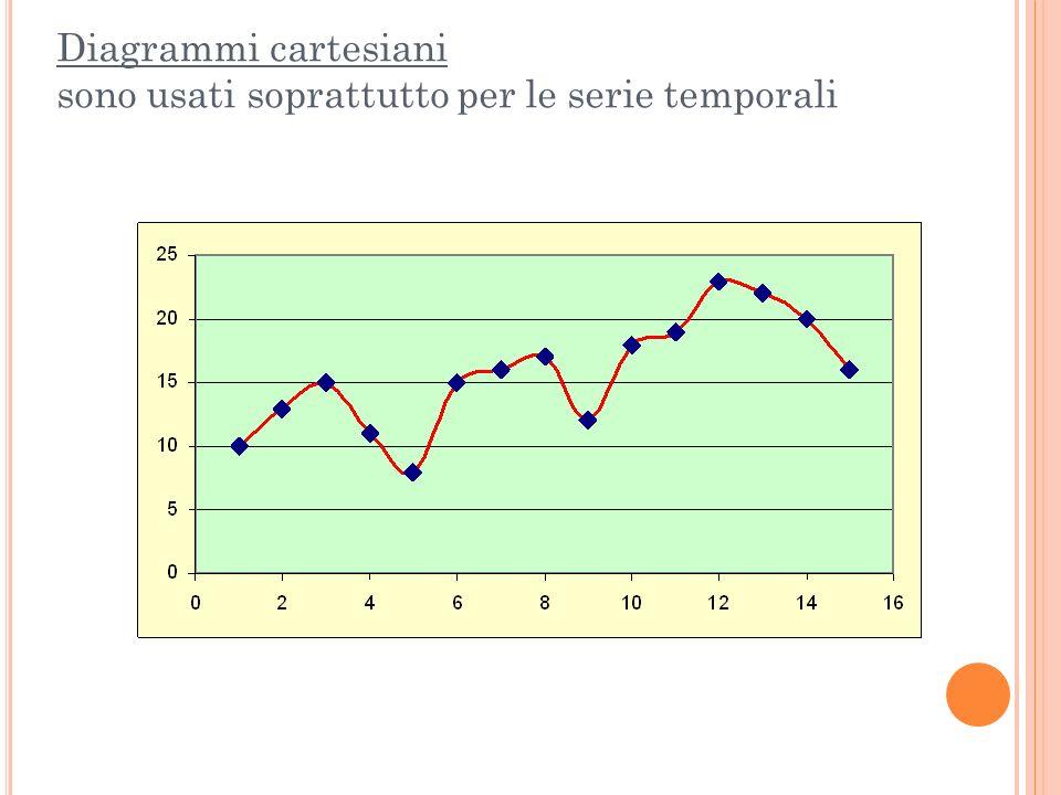 Diagrammi cartesiani sono usati soprattutto per le serie temporali