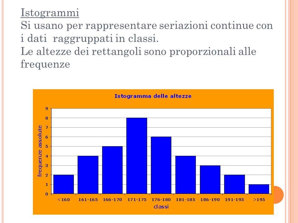 Istogrammi Si usano per rappresentare seriazioni continue con i dati raggruppati in classi.