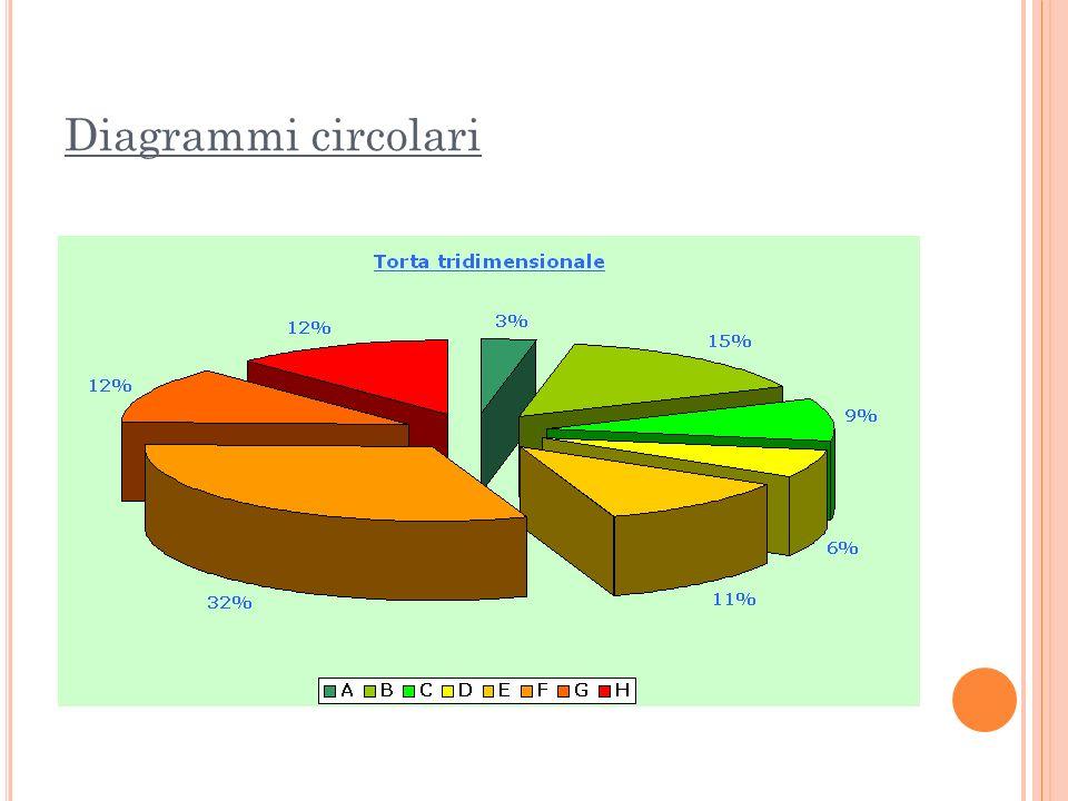 Diagrammi circolari
