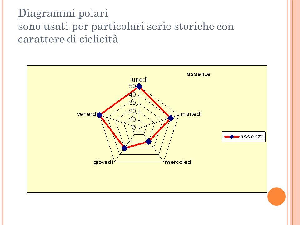 Diagrammi polari sono usati per particolari serie storiche con carattere di ciclicità