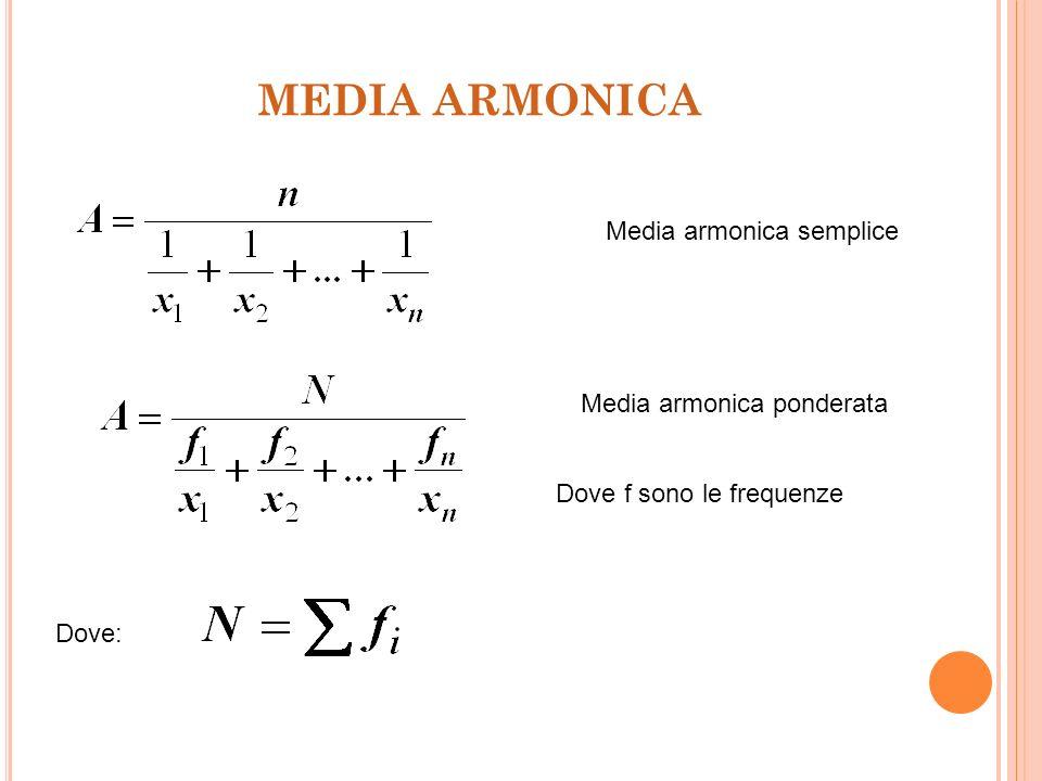 MEDIA ARMONICA Media armonica semplice Media armonica ponderata