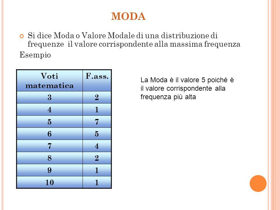 MODA Si dice Moda o Valore Modale di una distribuzione di frequenze il valore corrispondente alla massima frequenza.