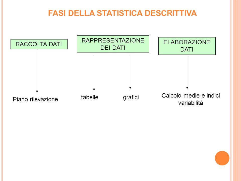 FASI DELLA STATISTICA DESCRITTIVA
