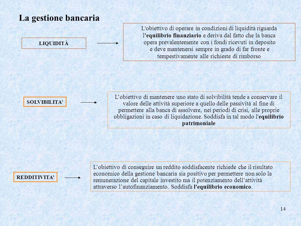 La gestione bancaria L obiettivo di operare in condizioni di liquidità riguarda. l equilibrio finanziario e deriva dal fatto che la banca.