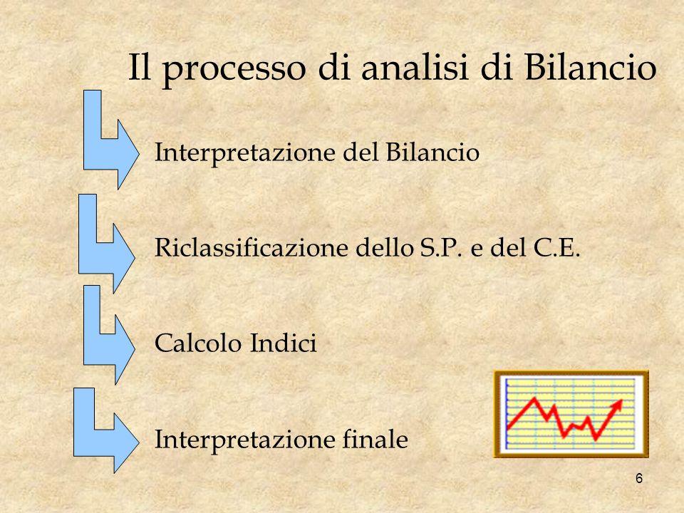 Il processo di analisi di Bilancio