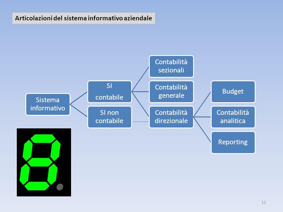 Articolazioni del sistema informativo aziendale