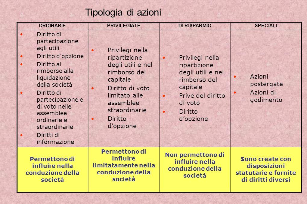 Tipologia di azioni ORDINARIE. PRIVILEGIATE. DI RISPARMIO. SPECIALI. Diritto di partecipazione agli utili.
