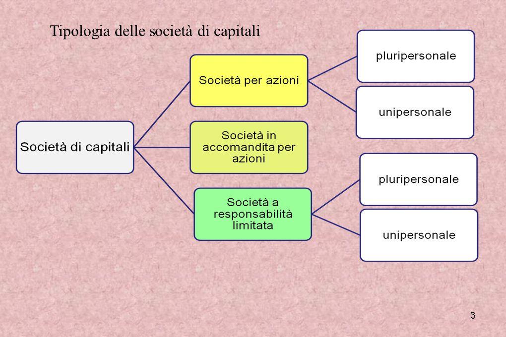Tipologia delle società di capitali
