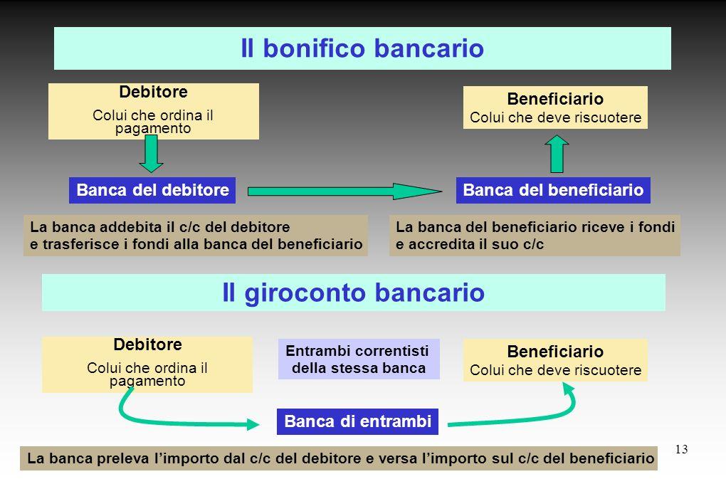 Il bonifico bancario Il giroconto bancario