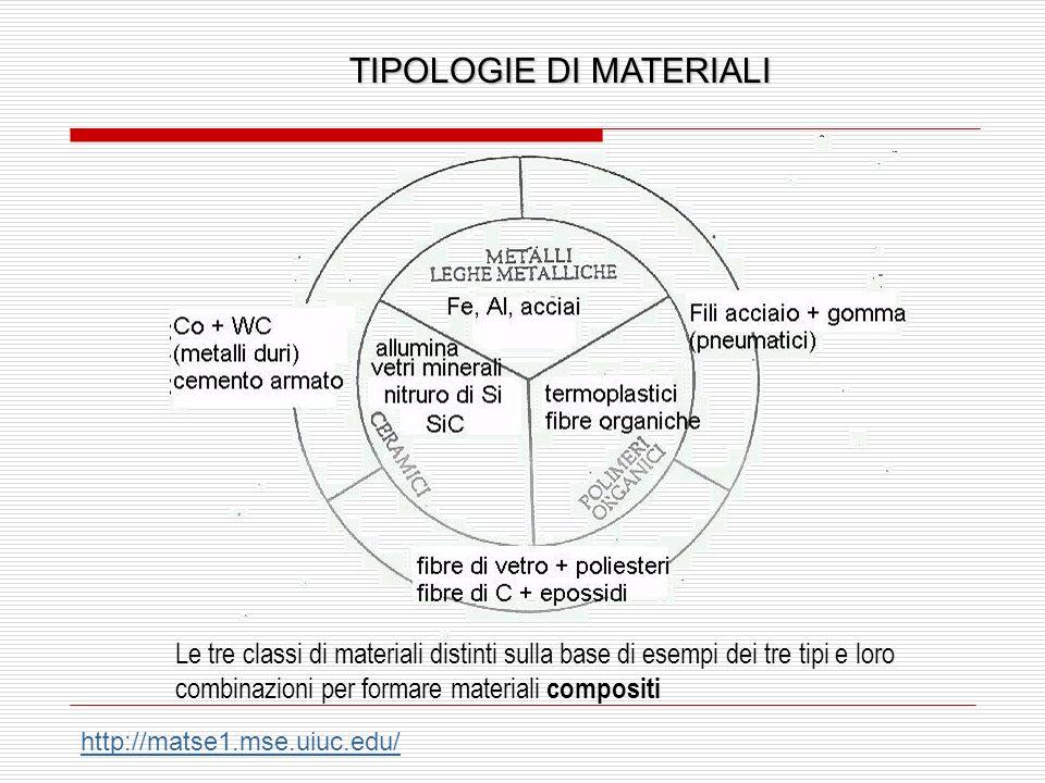 TIPOLOGIE DI MATERIALI