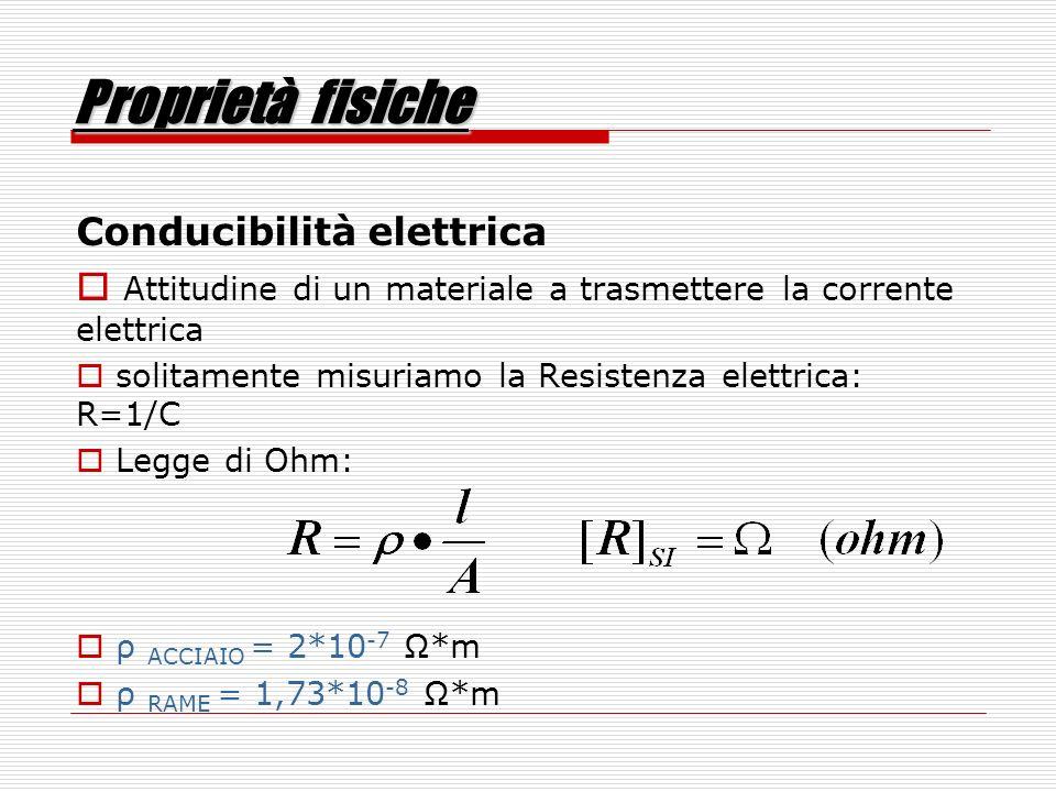 Proprietà fisiche Conducibilità elettrica