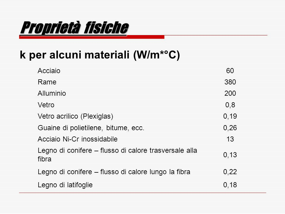 Proprietà fisiche k per alcuni materiali (W/m*°C) Acciaio 60 Rame 380