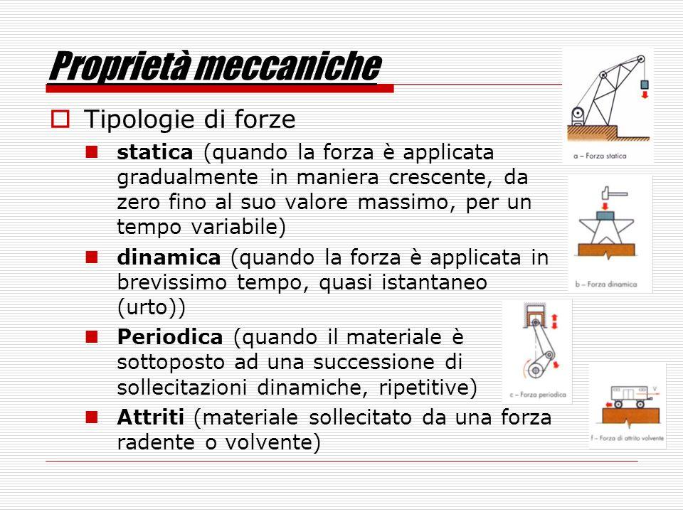 Proprietà meccaniche Tipologie di forze