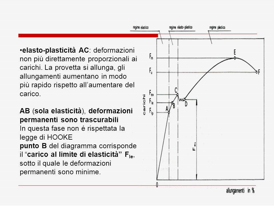 elasto-plasticità AC: deformazioni non più direttamente proporzionali ai carichi. La provetta si allunga, gli allungamenti aumentano in modo più rapido rispetto all'aumentare del carico.