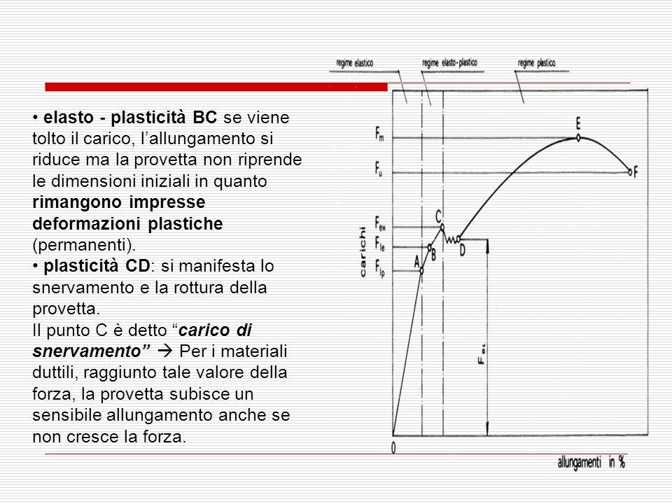 elasto - plasticità BC se viene tolto il carico, l'allungamento si riduce ma la provetta non riprende le dimensioni iniziali in quanto rimangono impresse deformazioni plastiche (permanenti).