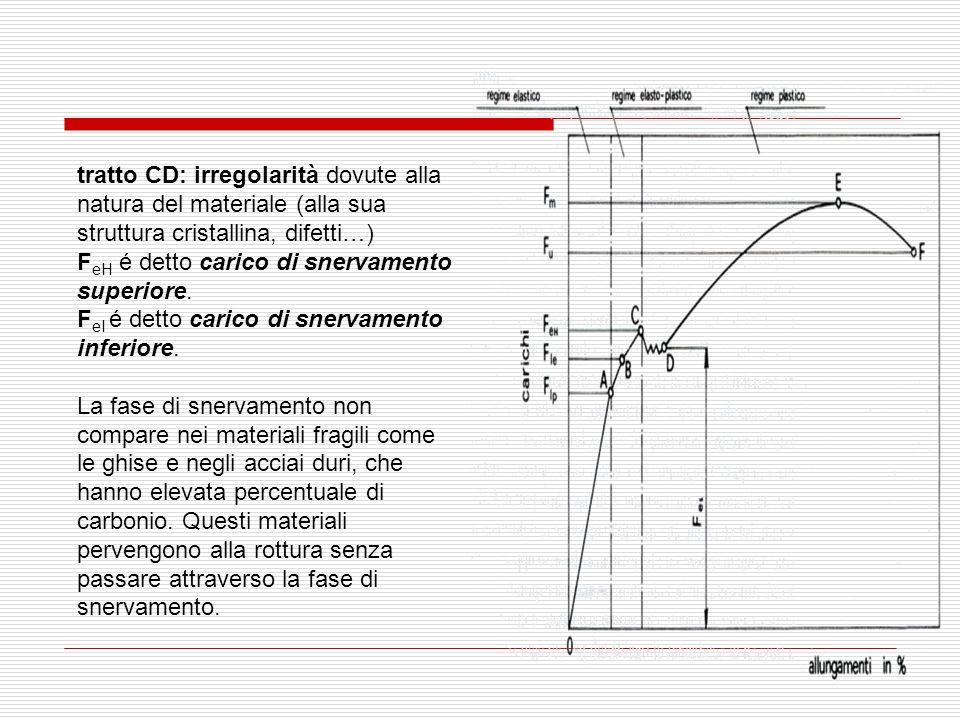 tratto CD: irregolarità dovute alla natura del materiale (alla sua struttura cristallina, difetti…)