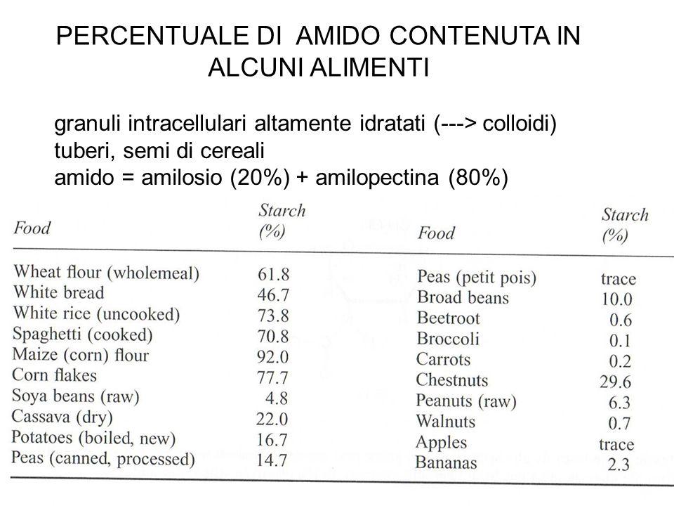 PERCENTUALE DI AMIDO CONTENUTA IN ALCUNI ALIMENTI