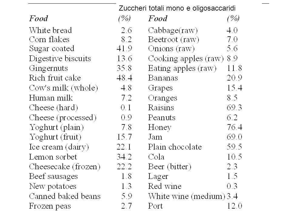 Zuccheri totali mono e oligosaccaridi