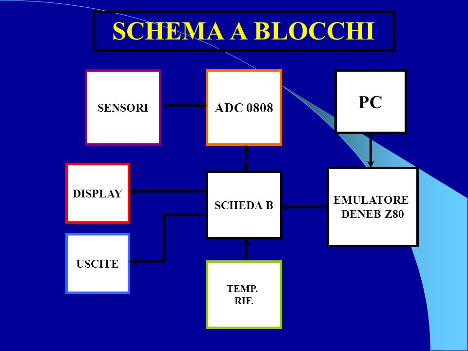 SCHEMA A BLOCCHI PC ADC 0808 SENSORI DISPLAY EMULATORE SCHEDA B