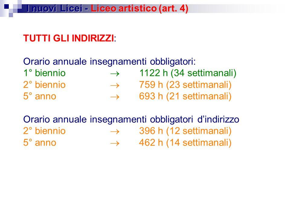 I nuovi Licei - Liceo artistico (art. 4)