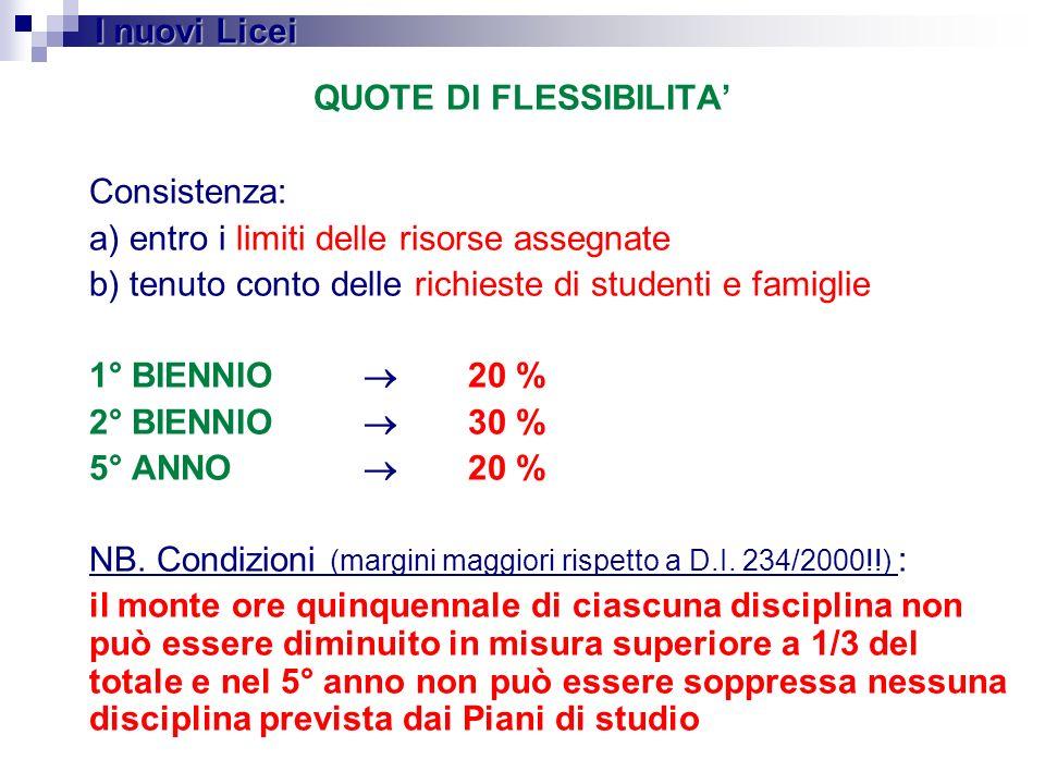 QUOTE DI FLESSIBILITA'