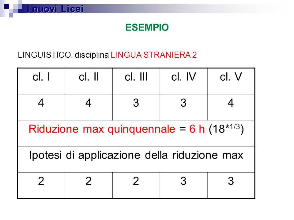 Riduzione max quinquennale = 6 h (18*1/3)