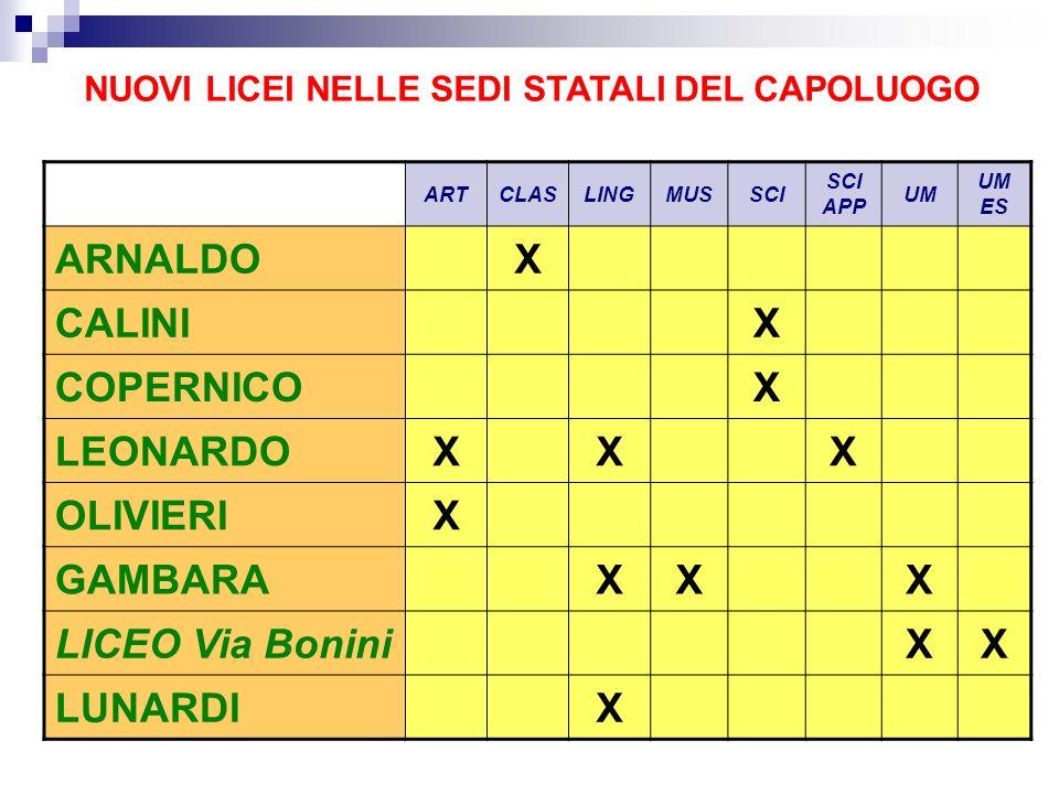 ARNALDO X CALINI COPERNICO LEONARDO OLIVIERI GAMBARA LICEO Via Bonini