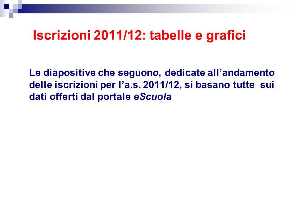 Iscrizioni 2011/12: tabelle e grafici