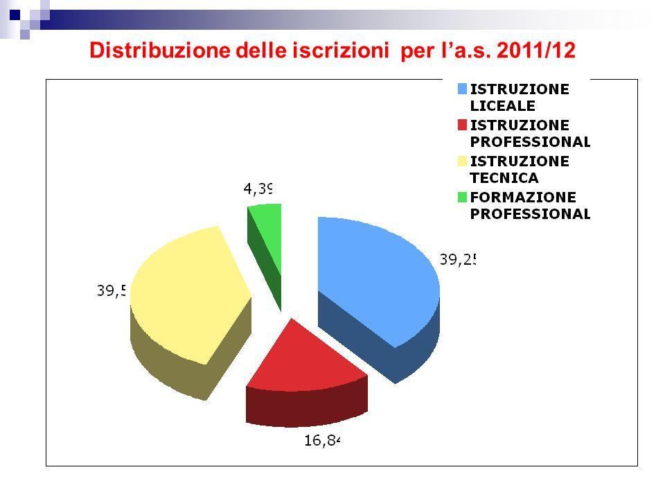 Distribuzione delle iscrizioni per l'a.s. 2011/12