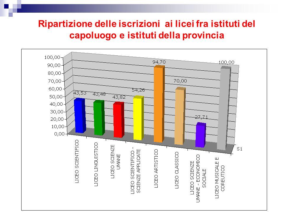 Ripartizione delle iscrizioni ai licei fra istituti del capoluogo e istituti della provincia