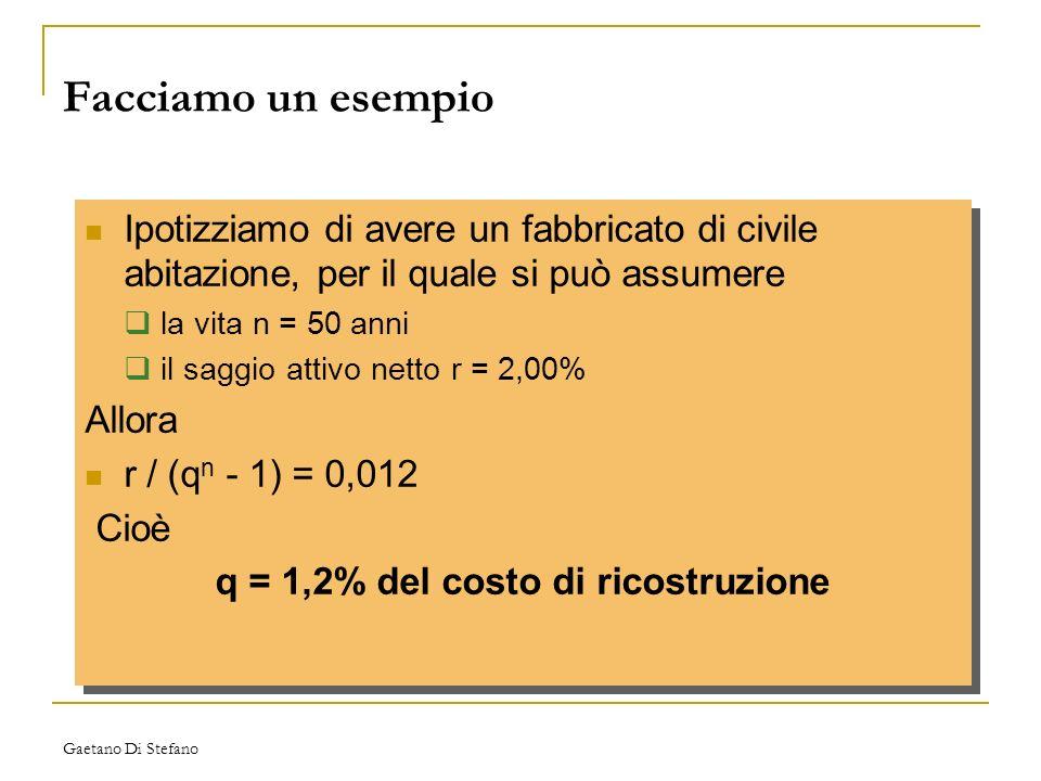 q = 1,2% del costo di ricostruzione