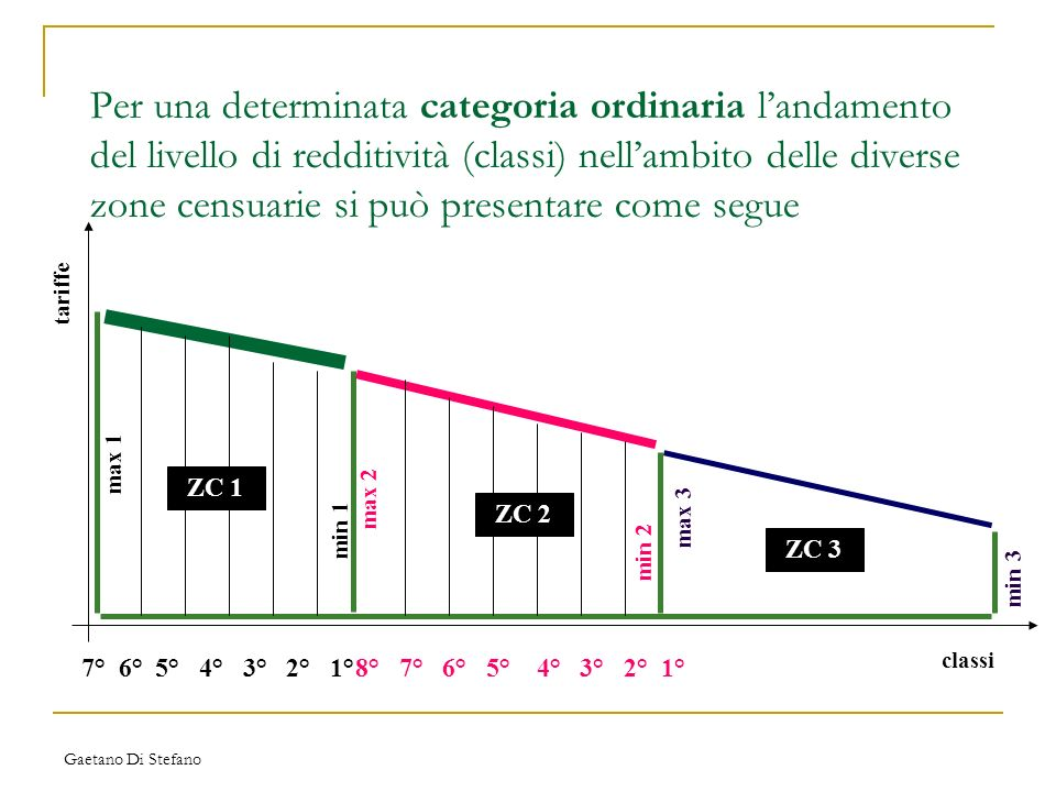 Per una determinata categoria ordinaria l'andamento del livello di redditività (classi) nell'ambito delle diverse zone censuarie si può presentare come segue