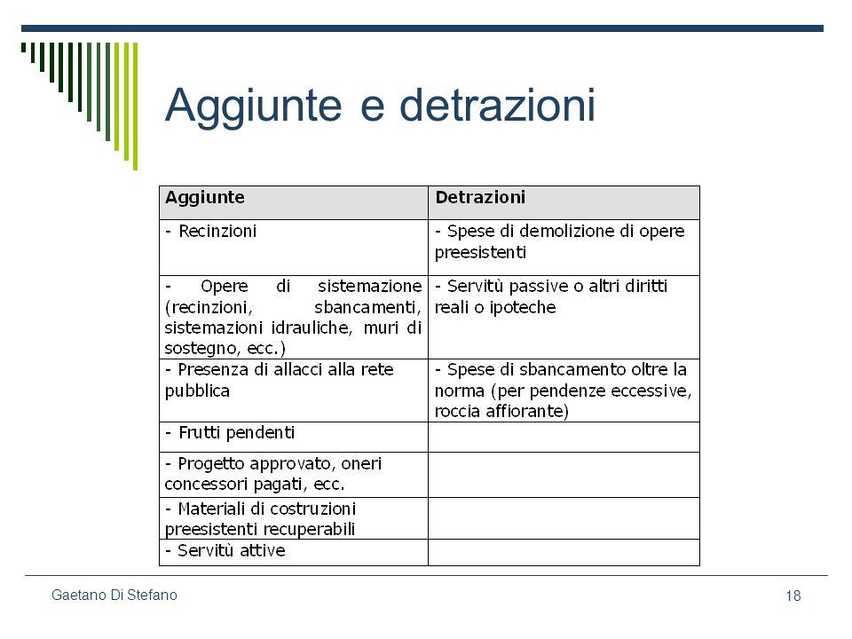 Aggiunte e detrazioni Gaetano Di Stefano