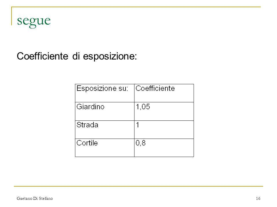 segue Coefficiente di esposizione: Gaetano Di Stefano