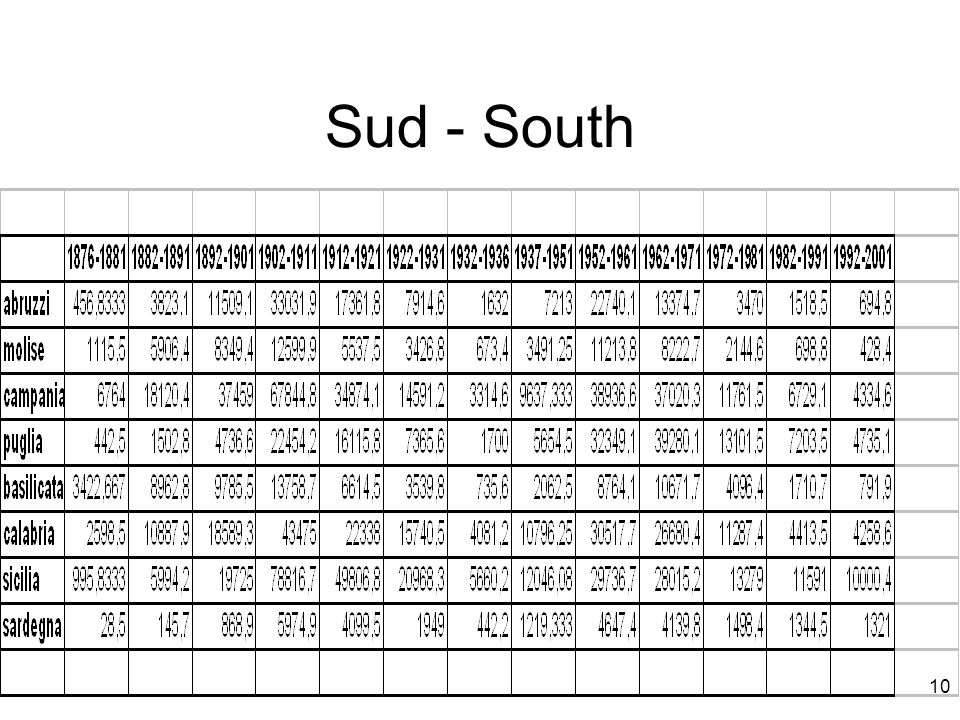 Sud - South