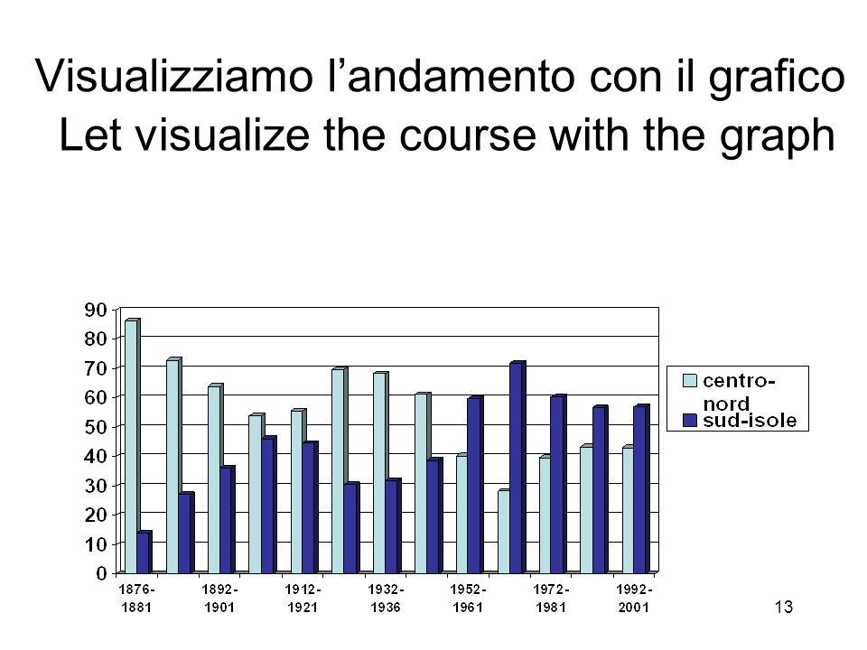 Visualizziamo l'andamento con il grafico