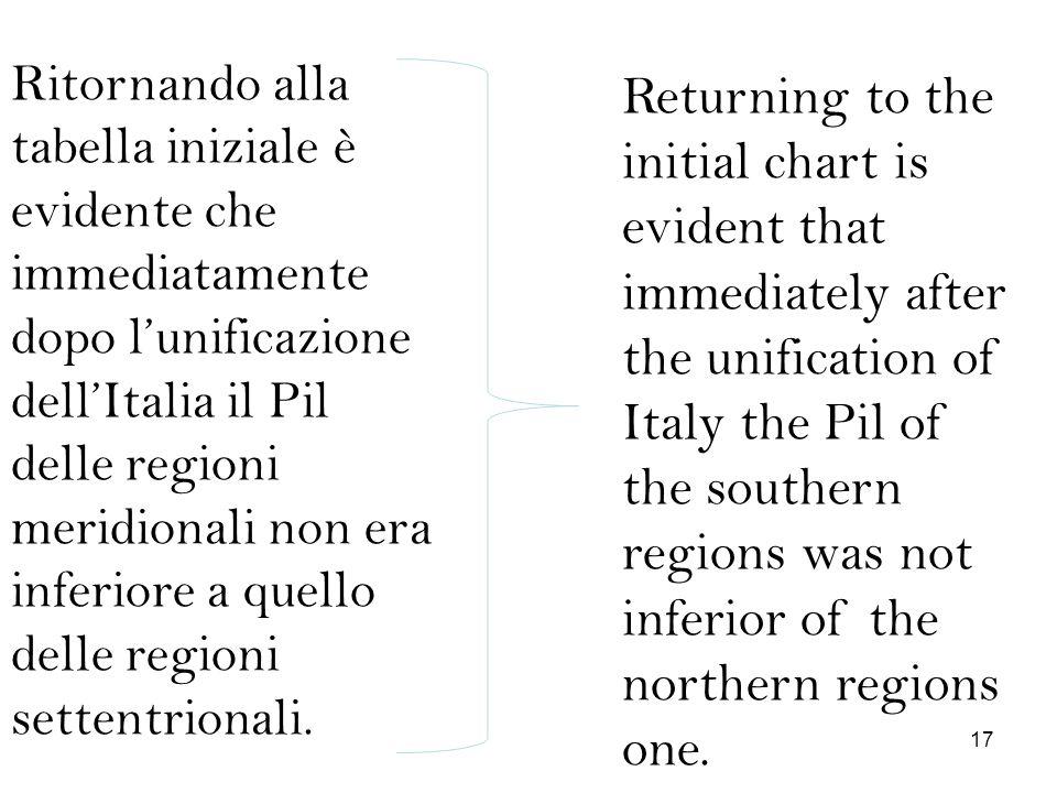 Ritornando alla tabella iniziale è evidente che immediatamente dopo l'unificazione dell'Italia il Pil delle regioni meridionali non era inferiore a quello delle regioni settentrionali.