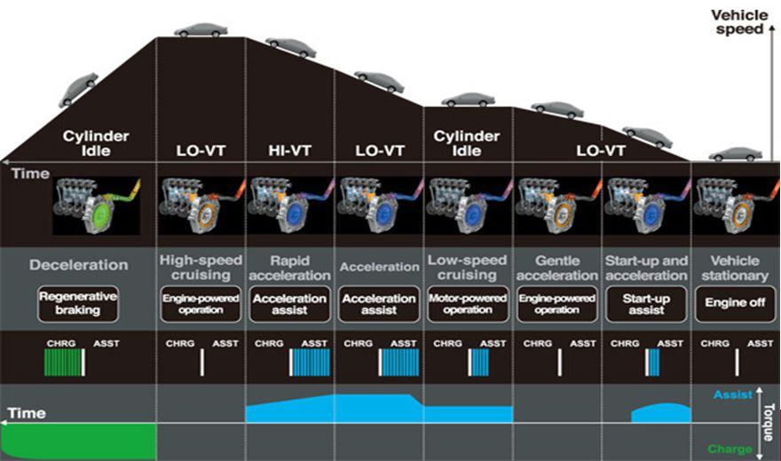 Il sistema di trazione IMA (Integrated Motor Assist) della Honda