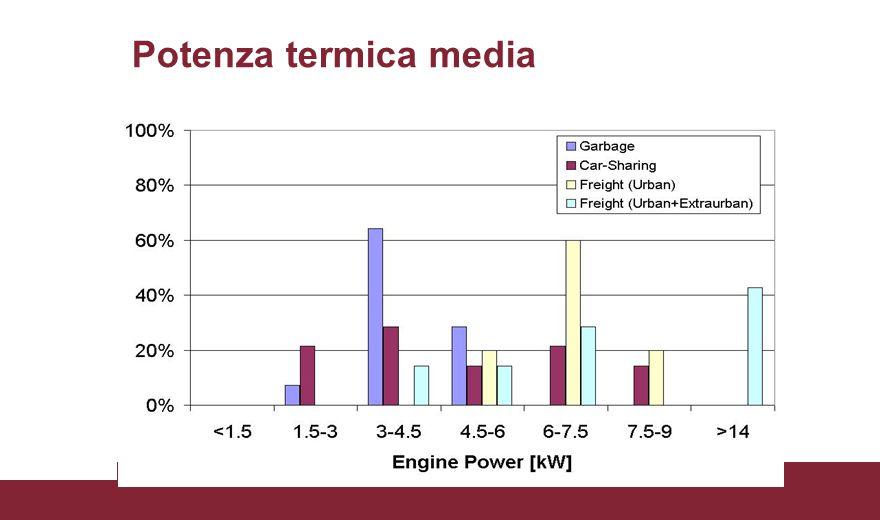 Potenza termica media